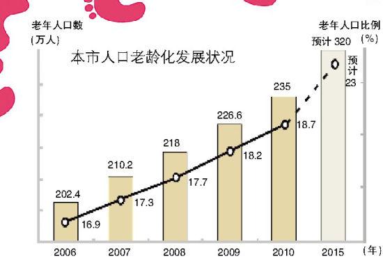 北京流动人口_2012年北京人口